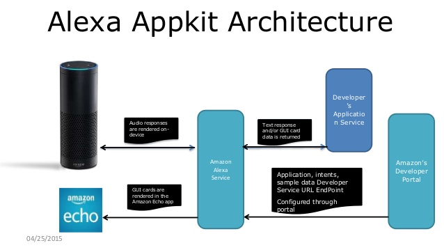 AlexaAppKit